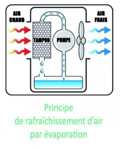 FoxAir principe de rafraîchissement par évaporation